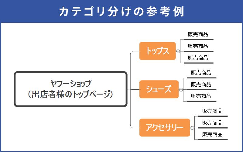 Yahoo!ショッピング カテゴリ分けの参考例